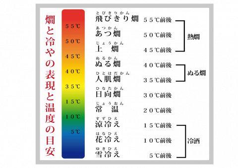 日本各地から120種以上取り揃えた日本酒を梅田で味わえます、こだわりの和食と共に店名に冠した「ぬる燗」をはじめとした11段階の「温度飲み」による日本酒の教養と奥深さを体感できる至福の世界を体感できます。もちろん和食との相性も抜群♪