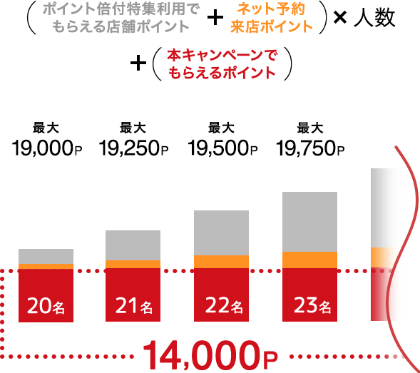 (ポイント倍付特集利用でもらえる店舗ポイント+ネット予約来店ポイント)x人数+(本キャンペーンでもらえるポイント) 20名:最大19,000p, 21名:最大19,250p, 22名:最大19,500p, 23名:最大19,750p