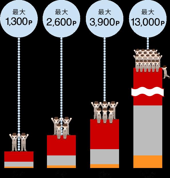 2名:最大1,300p, 4名:最大2,600p, 6名:最大3,900p, 20名:最大13,000p
